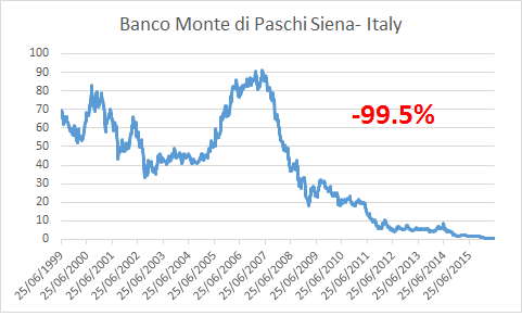 Banco BMPS