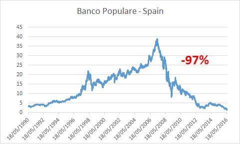 Banco Popu