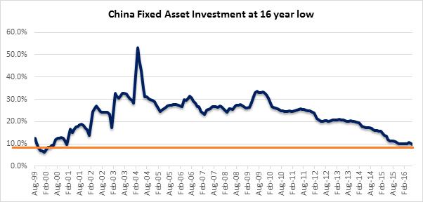 china fixed assets