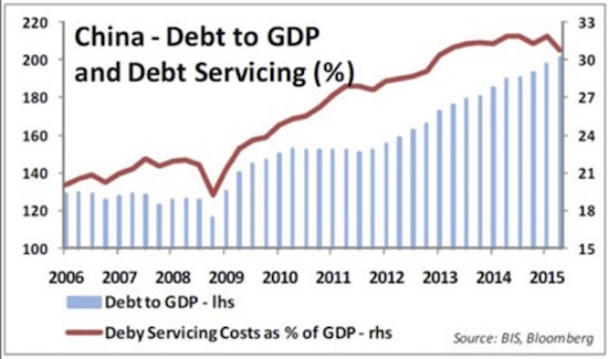 debtgdp china
