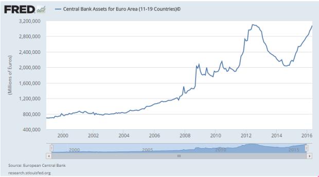 FRED ECB