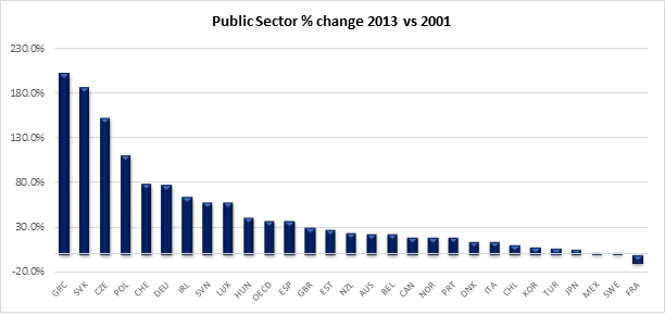 public service growth