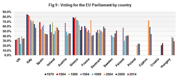 voting EU Parliament