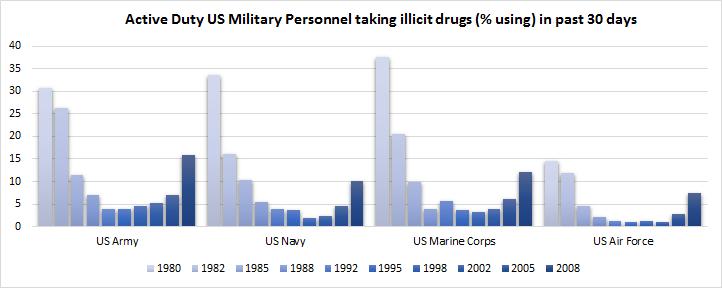 drug military