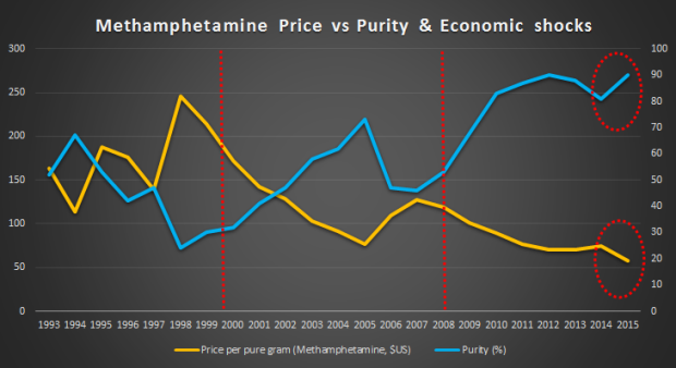 Drugs purity price.png