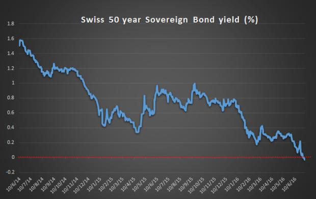 Swiss 50