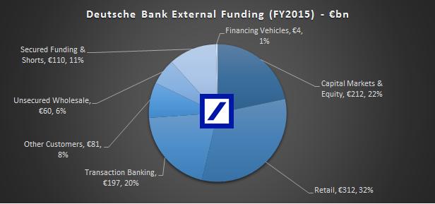 db-funding