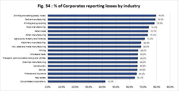 corporate-losses