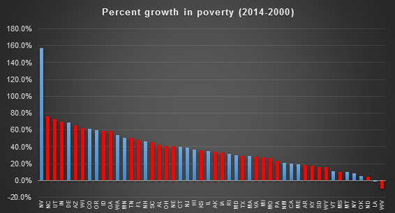 poverty by 14.png