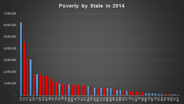 poverty by number.png