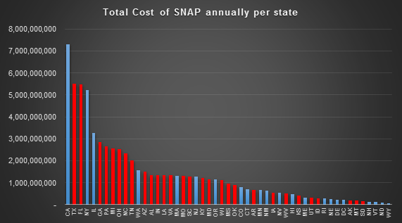 snap-cost