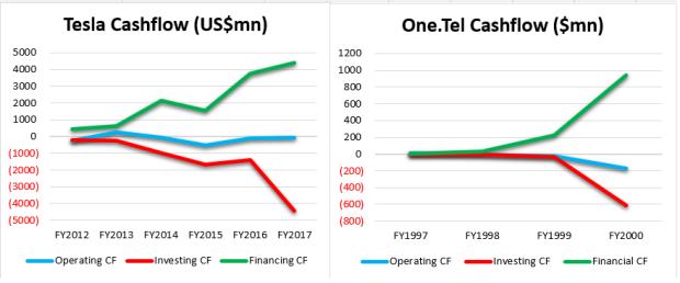 TESLA CF VS ONETEL