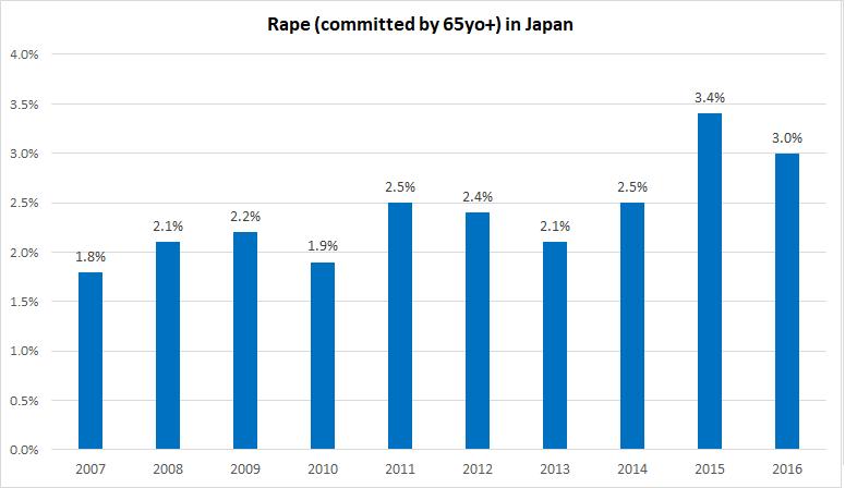 Rape in Japan