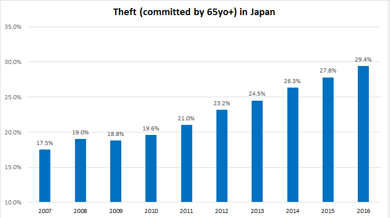 Theft in Japan