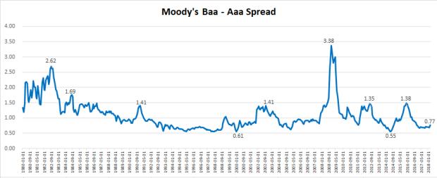 US Moodys corp aaa-baa.png