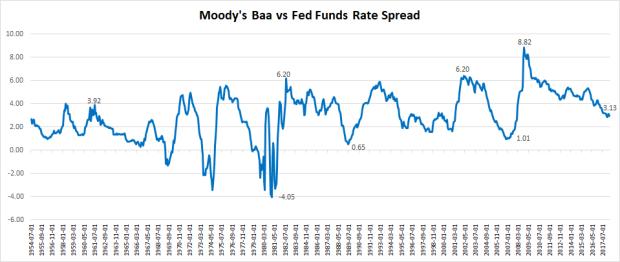 US Moodys