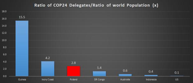 COP24delegates