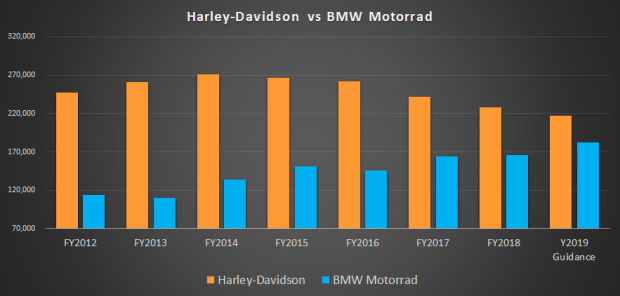 HOG vs BMW.png