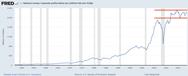 US Corp Profits.png