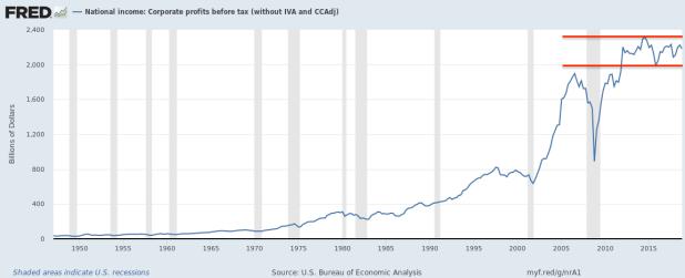 US Corp Profits.png