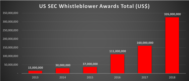Whistleblower amount.png