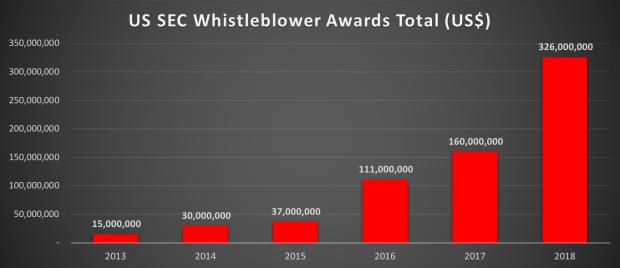 Whistleblower amount.png