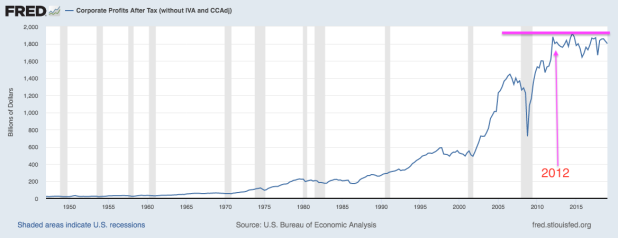 Average Corporate Profits After Tax.png