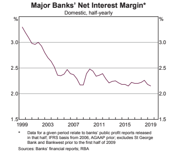 Net Interest Margins.png
