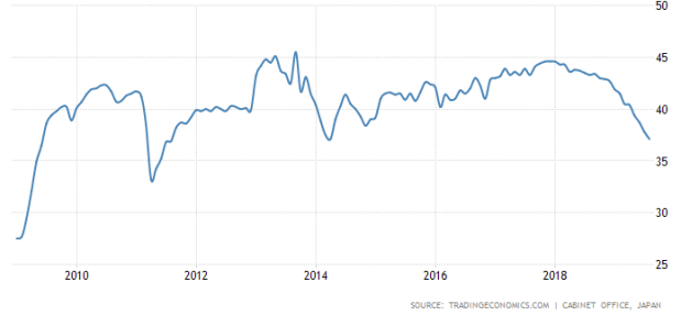 Japan consumer confidence.png