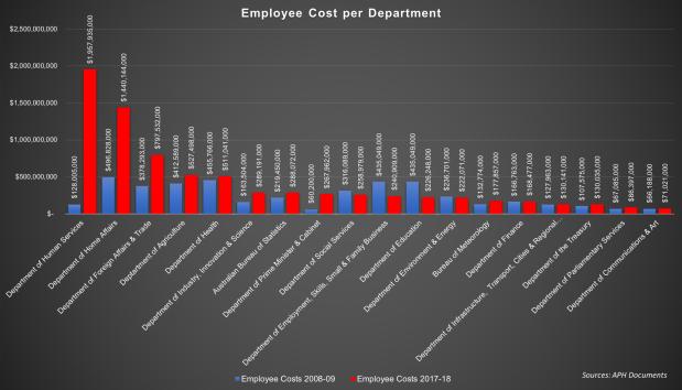 Cost Employee