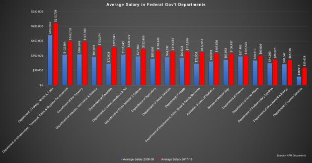Salary APS