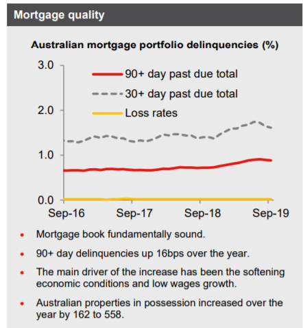 Mortgages Westpac