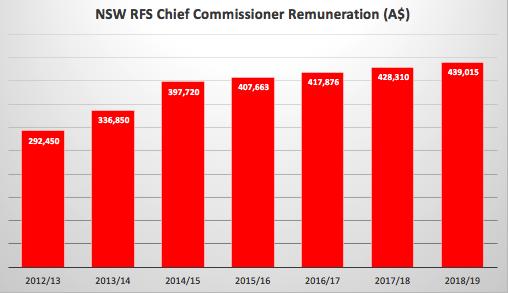 NSW RFS CC Salary.png