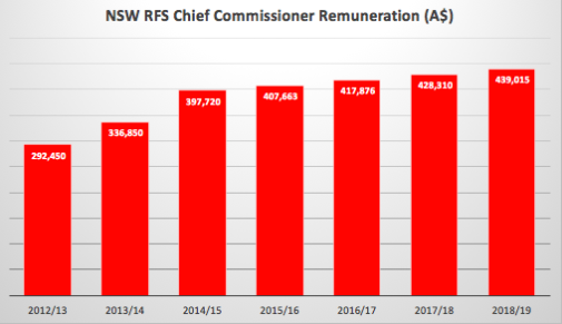 NSW RFS CC Salary.png