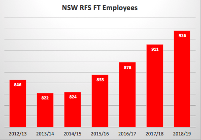 NSW RFS FT Emp.png