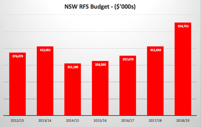 NSWRFS Budget.png