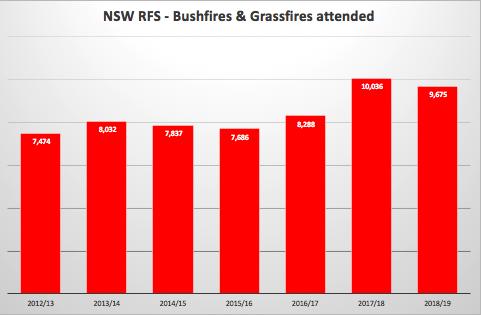 NSWRFS Bushfires