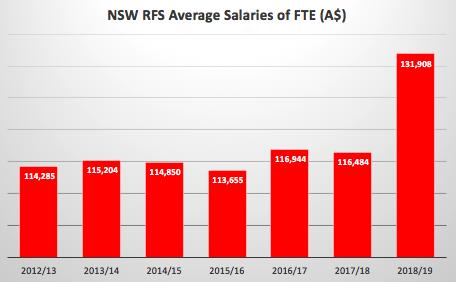NSWRFS FTE Salary Avg.png