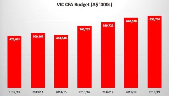 VIC CFA Budget.png