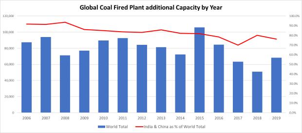 Coal Capa