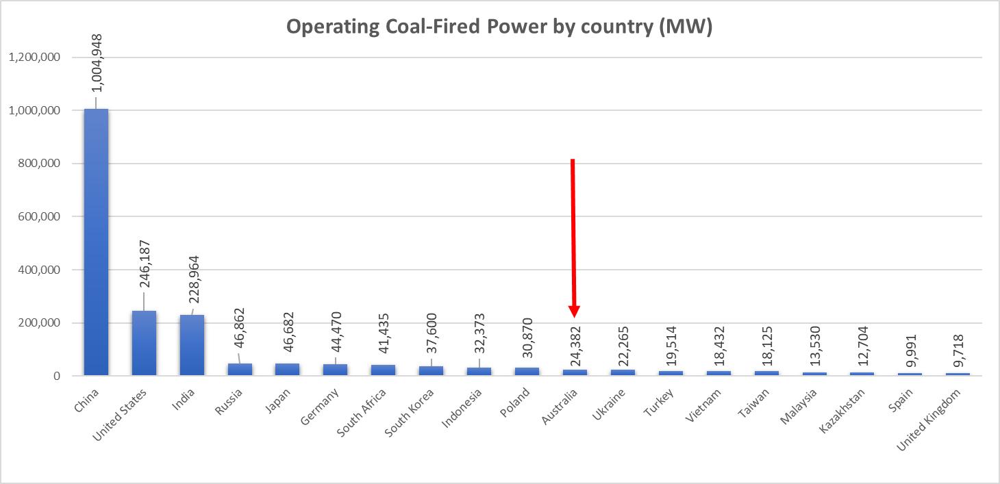 Coal Capacity