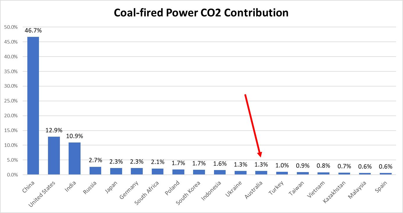 Coal CO2 Contrib