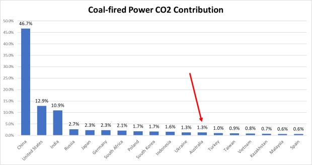 Coal CO2 Contrib