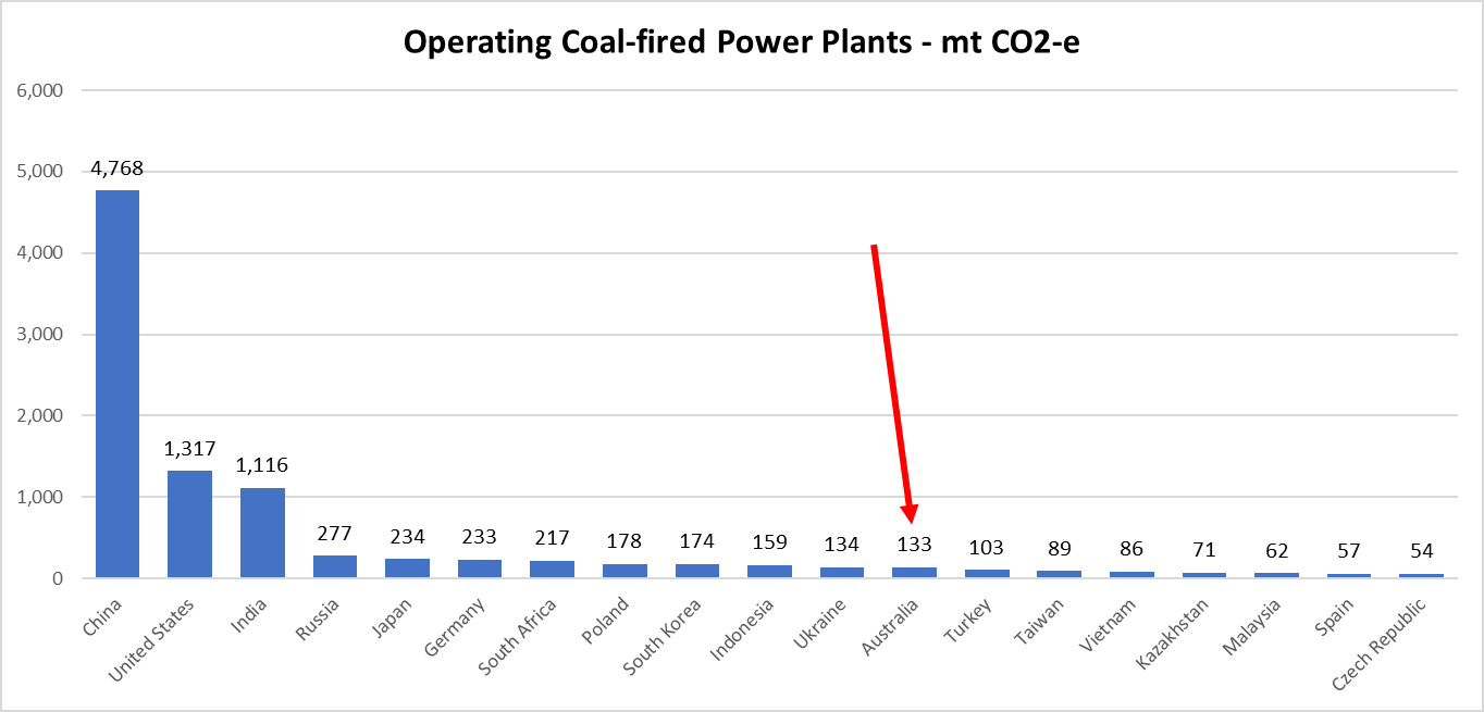 Coal CO2