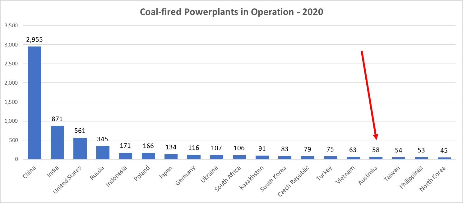 Coal Operation