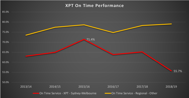XPT Reliability
