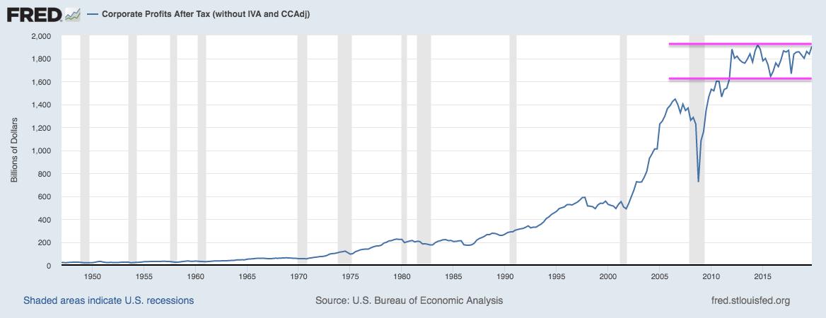 Corp Profits After Tax