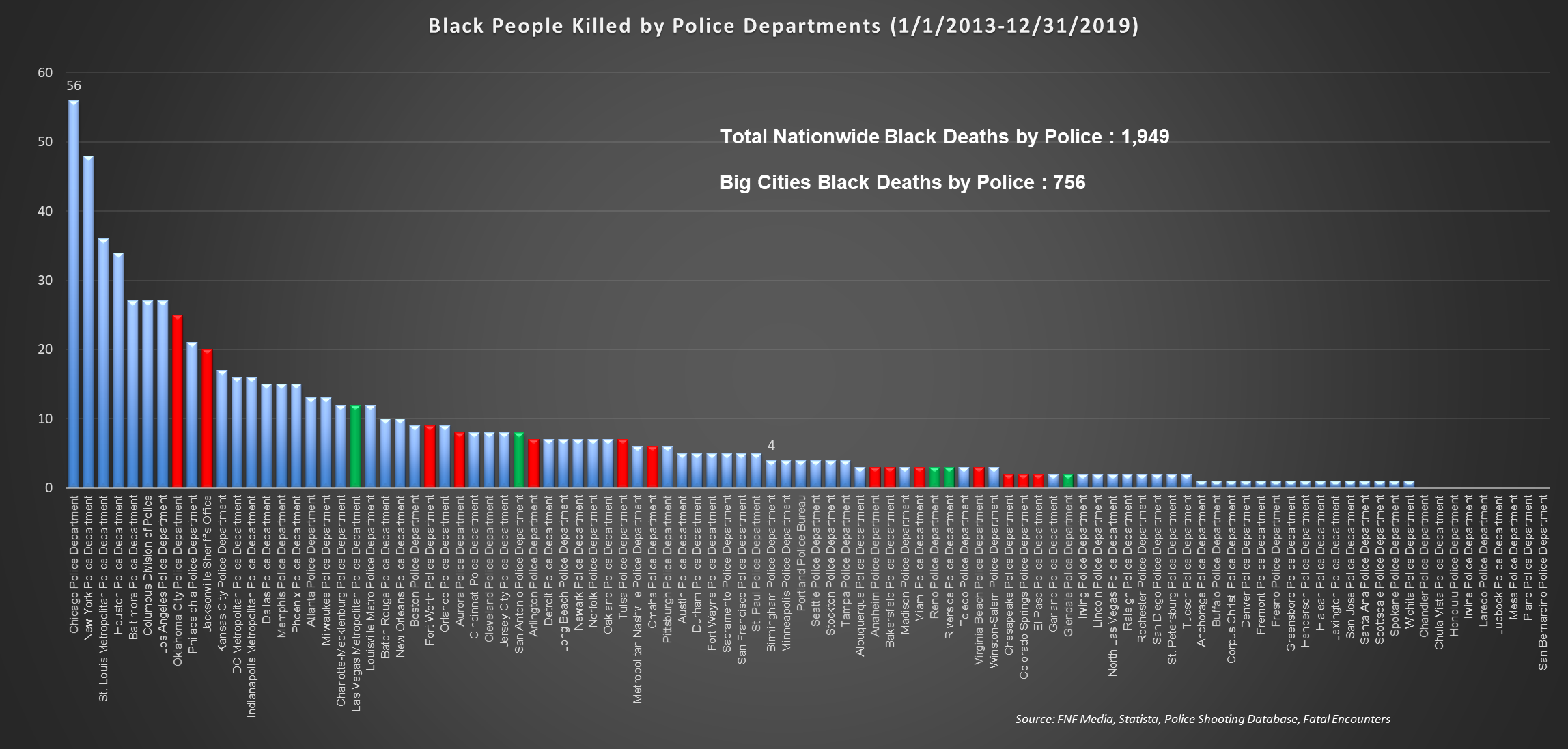 Black Deaths by Police by Year