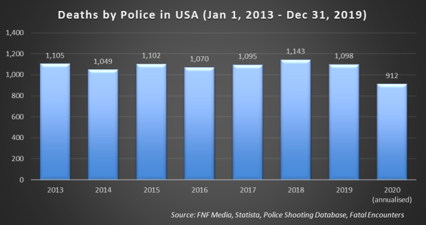 Deaths by Police by Year