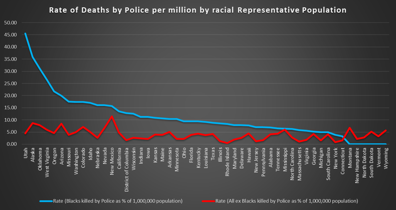 Deaths by Police per Million